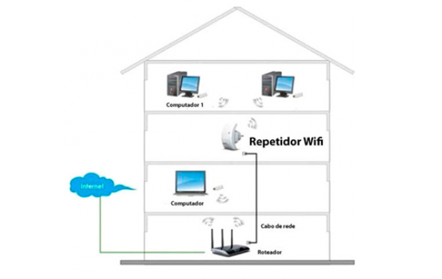 Repetidor WIFI N 300mbps amplificador
